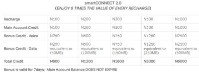 airtel smart connect bonuses
