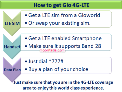 Glo 4g lte network requirements