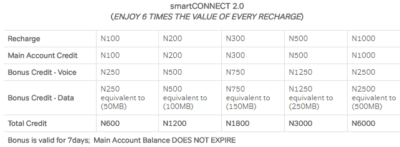 airtel smart connect bonuses