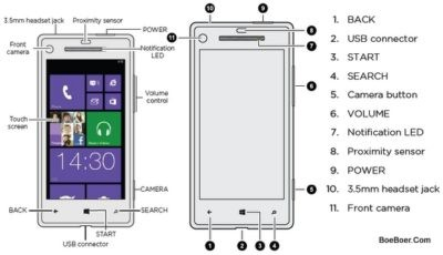 parts of an android phone screen htc windows phone