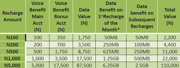 bonus for glo yakata tariff plan